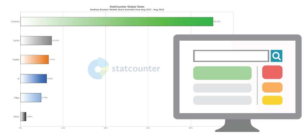 Desktop Browser Market Share Australia